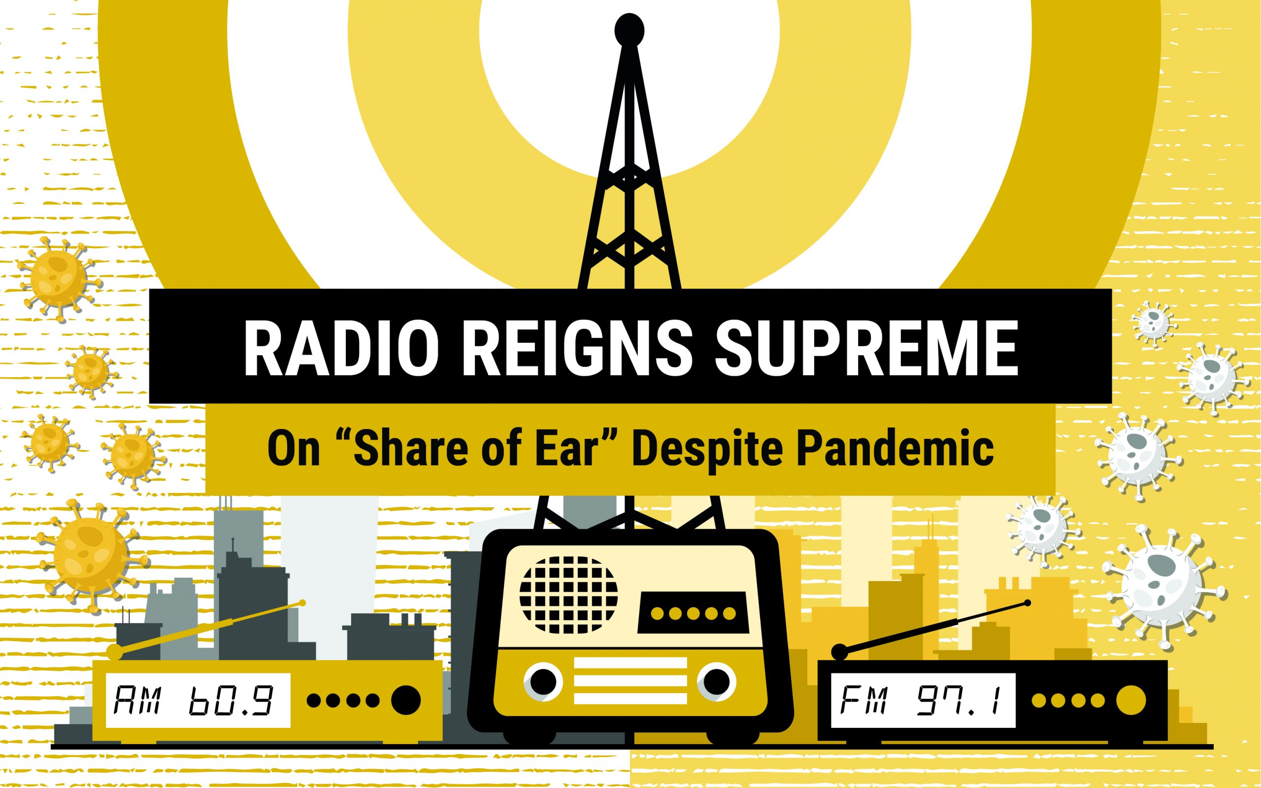 "Radio Reigns Supreme On ""Share Of Ear"" Despite Pandemic"